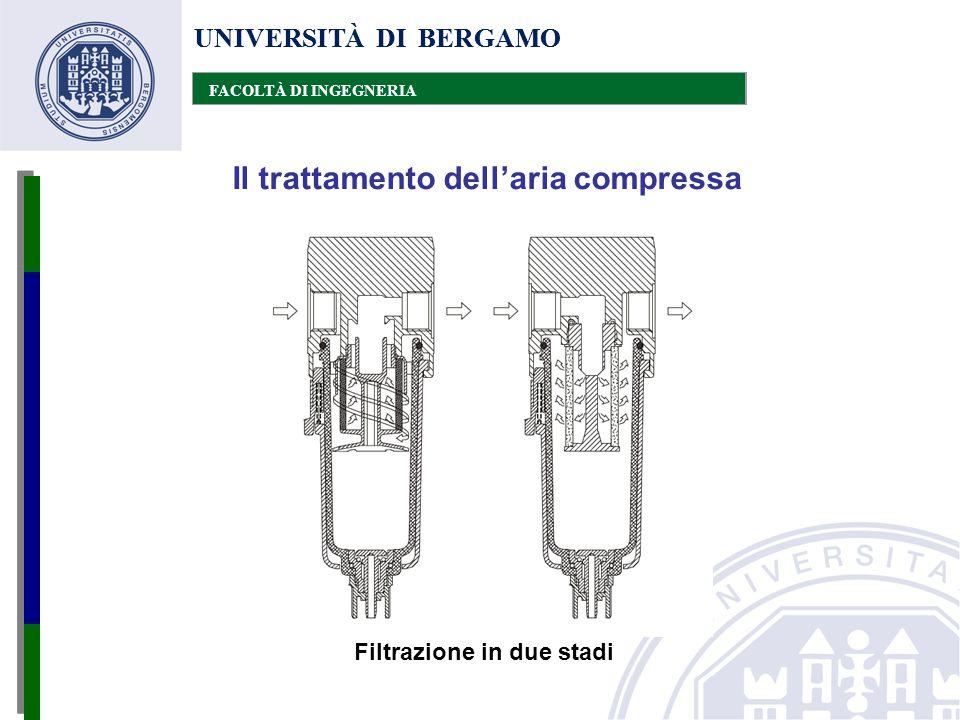 UNIVERSITÀ DI BERGAMO FACOLTÀ DI INGEGNERIA Il trattamento dell'aria compressa UNIVERSITÀ DI BERGAMO FACOLTÀ DI INGEGNERIA Filtrazione in due stadi