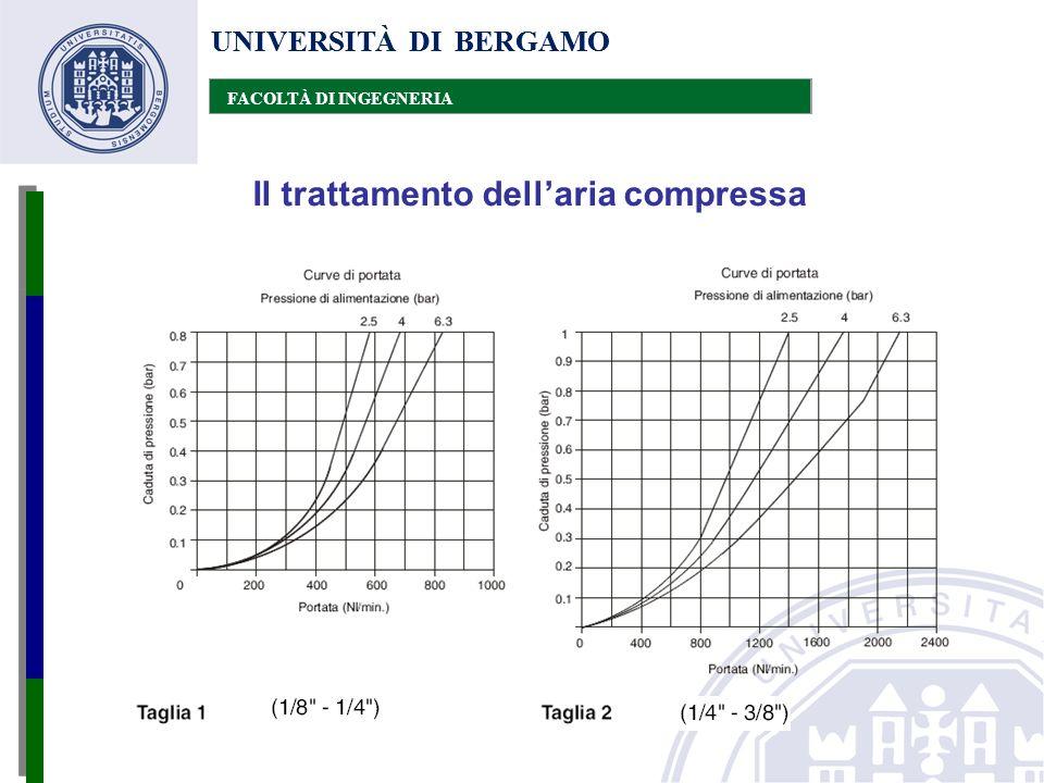UNIVERSITÀ DI BERGAMO FACOLTÀ DI INGEGNERIA Il trattamento dell'aria compressa UNIVERSITÀ DI BERGAMO FACOLTÀ DI INGEGNERIA