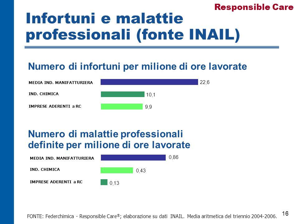 16 FONTE: Federchimica - Responsible Care ® ; elaborazione su dati INAIL.