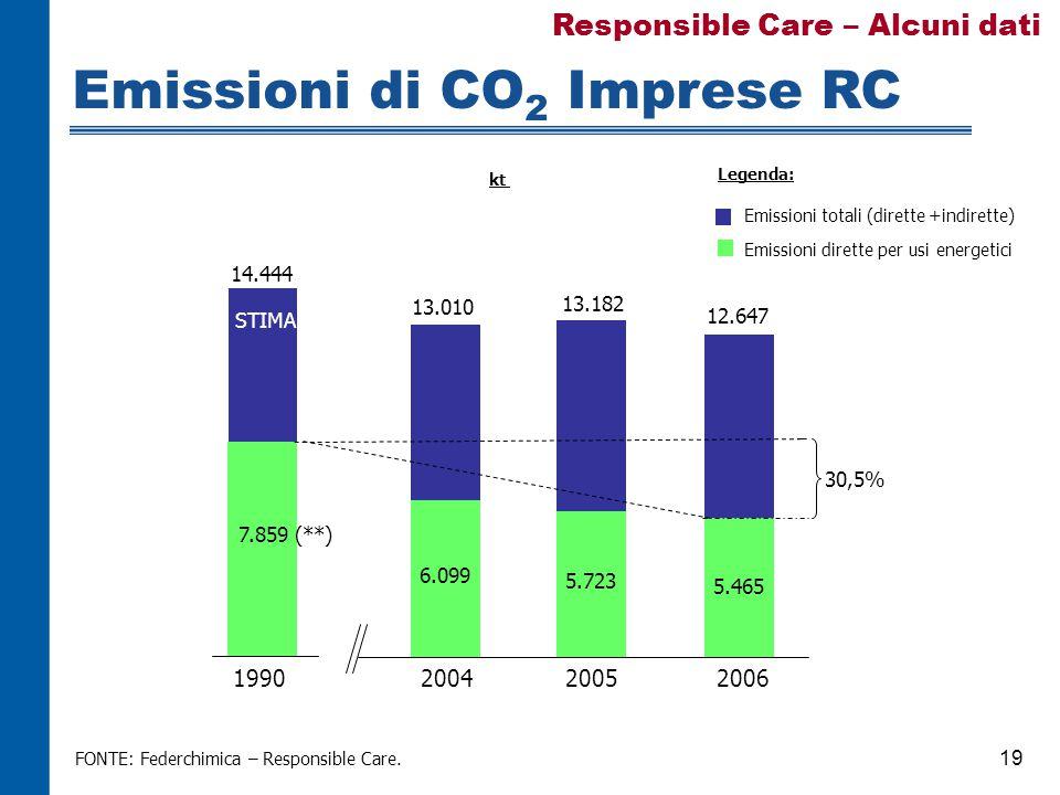 19 Emissioni di CO 2 Imprese RC FONTE: Federchimica – Responsible Care.