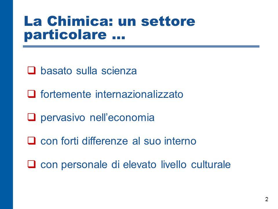 2 La Chimica: un settore particolare …  basato sulla scienza  fortemente internazionalizzato  pervasivo nell'economia  con forti differenze al suo interno  con personale di elevato livello culturale