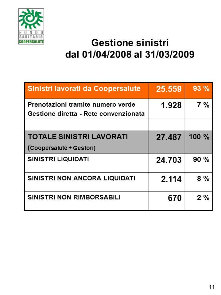 Gestione sinistri dal 01/04/2008 al 31/03/2009 Sinistri lavorati da Coopersalute 25.559 93 % Prenotazioni tramite numero verde Gestione diretta - Rete convenzionata 1.928 7 % TOTALE SINISTRI LAVORATI ( Coopersalute + Gestori) 27.487 100 % SINISTRI LIQUIDATI 24.703 90 % SINISTRI NON ANCORA LIQUIDATI 2.114 8 % SINISTRI NON RIMBORSABILI 670 2 % 11