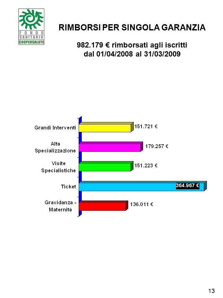 RIMBORSI PER SINGOLA GARANZIA 982.179 € rimborsati agli iscritti dal 01/04/2008 al 31/03/2009 13