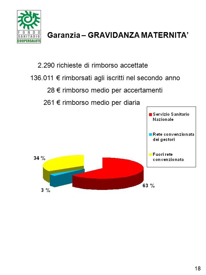 Garanzia – GRAVIDANZA MATERNITA' 2.290 richieste di rimborso accettate 136.011 € rimborsati agli iscritti nel secondo anno 28 € rimborso medio per accertamenti 261 € rimborso medio per diaria 18