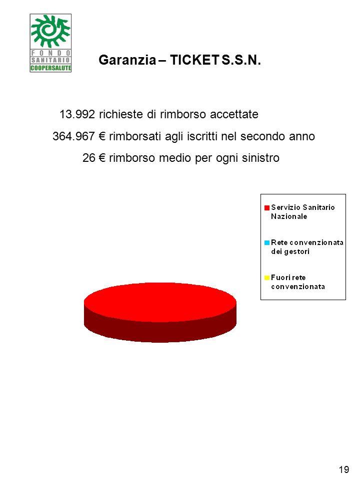 Garanzia – TICKET S.S.N.