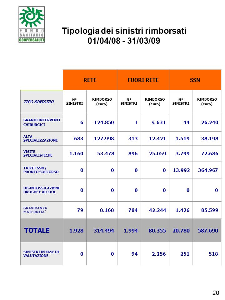 Tipologia dei sinistri rimborsati 01/04/08 - 31/03/09 RETEFUORI RETESSN TIPO SINISTRO N° SINISTRI RIMBORSO (euro) N° SINISTRI RIMBORSO (euro) N° SINISTRI RIMBORSO (euro) GRANDI INTERVENTI CHIRURGICI 6124.8501€ 6314426.240 ALTA SPECIALIZZAZIONE 683127.99831312.4211.51938.198 VISITE SPECIALISTICHE 1.16053.47889625.0593.79972.686 TICKET SSN / PRONTO SOCCORSO 000013.992364.967 DISINTOSSICAZIONE DROGHE E ALCOOL 000000 GRAVIDANZA MATERNITA' 798.16878442.2441.42685.599 TOTALE 1.928314.4941.99480.35520.780587.690 SINISTRI IN FASE DI VALUTAZIONE 00942.256251518 20