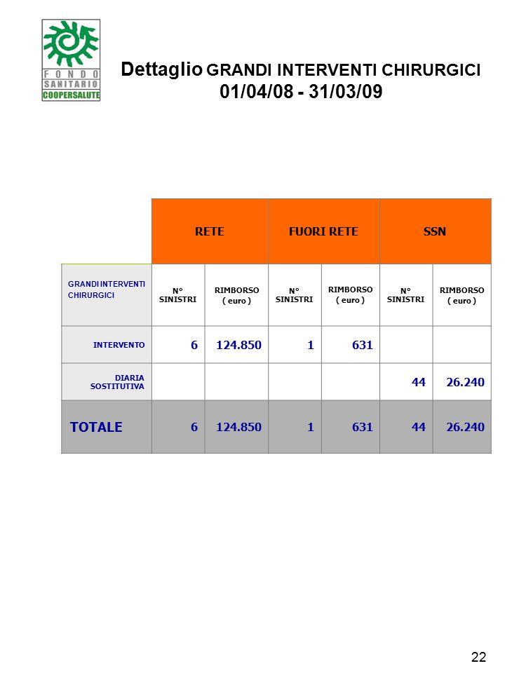 Dettaglio GRANDI INTERVENTI CHIRURGICI 01/04/08 - 31/03/09 RETEFUORI RETESSN GRANDI INTERVENTI CHIRURGICI N° SINISTRI RIMBORSO ( euro ) N° SINISTRI RIMBORSO ( euro ) N° SINISTRI RIMBORSO ( euro ) INTERVENTO 6124.8501631 DIARIA SOSTITUTIVA 4426.240 TOTALE 6124.85016314426.240 22