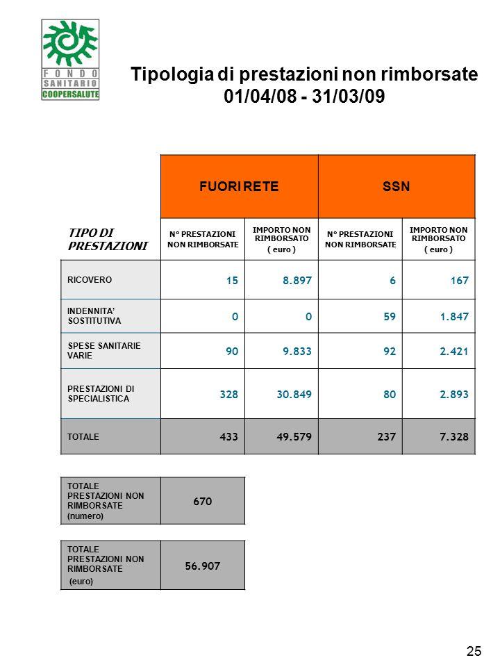 Tipologia di prestazioni non rimborsate 01/04/08 - 31/03/09 FUORI RETESSN TIPO DI PRESTAZIONI N° PRESTAZIONI NON RIMBORSATE IMPORTO NON RIMBORSATO ( euro ) N° PRESTAZIONI NON RIMBORSATE IMPORTO NON RIMBORSATO ( euro ) RICOVERO 158.8976167 INDENNITA' SOSTITUTIVA 00591.847 SPESE SANITARIE VARIE 909.833922.421 PRESTAZIONI DI SPECIALISTICA 32830.849802.893 TOTALE 43349.5792377.328 TOTALE PRESTAZIONI NON RIMBORSATE (numero) 670 TOTALE PRESTAZIONI NON RIMBORSATE (euro) 56.907 25