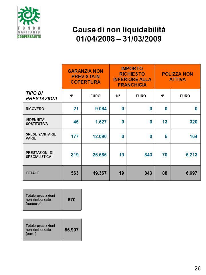 Cause di non liquidabilità 01/04/2008 – 31/03/2009 GARANZIA NON PREVISTA IN COPERTURA IMPORTO RICHIESTO INFERIORE ALLA FRANCHIGIA POLIZZA NON ATTIVA TIPO DI PRESTAZIONI N°EURON°EURON°EURO RICOVERO 219.0640000 INDENNITA' SOSTITUTIVA 461.5270013320 SPESE SANITARIE VARIE 17712.090005164 PRESTAZIONI DI SPECIALISTICA 31926.68619843706.213 TOTALE 56349.36719843886.697 Totale prestazioni non rimborsate (numero ) 670 Totale prestazioni non rimborsate (euro ) 56.907 26