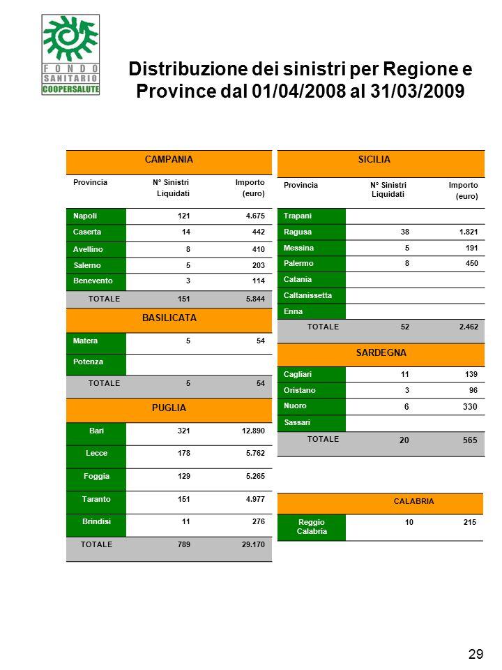 Distribuzione dei sinistri per Regione e Province dal 01/04/2008 al 31/03/2009 CAMPANIA Provincia N° Sinistri Liquidati Importo (euro) Napoli1214.675 Caserta14442 Avellino8410 Salerno5203 Benevento3114 TOTALE1515.844 BASILICATA Matera554 Potenza TOTALE554 PUGLIA Bari32112.890 Lecce1785.762 Foggia1295.265 Taranto1514.977 Brindisi11276 TOTALE78929.170 SICILIA ProvinciaN° Sinistri Liquidati Importo (euro) Trapani Ragusa381.821 Messina5191 Palermo8450 Catania Caltanissetta Enna TOTALE522.462 SARDEGNA Cagliari11139 Oristano396 Nuoro 6330 Sassari TOTALE 20565 CALABRIA Reggio Calabria 10215 29