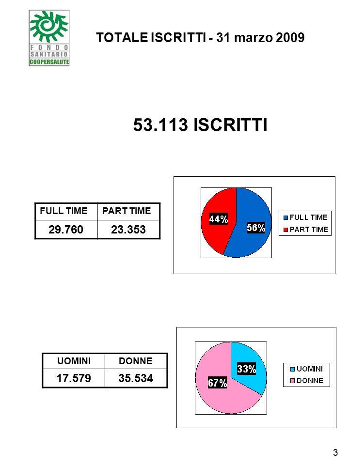TOTALE ISCRITTI - 31 marzo 2009 53.113 ISCRITTI FULL TIMEPART TIME 29.76023.353 UOMINIDONNE 17.57935.534 3