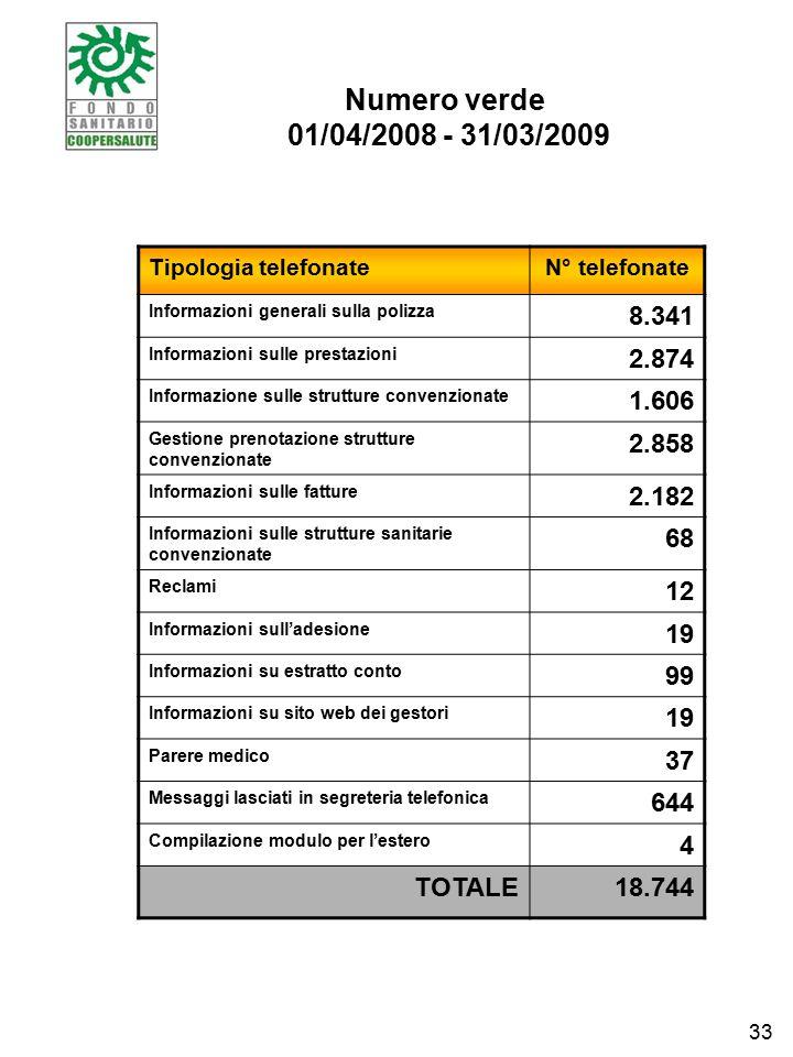 Numero verde 01/04/2008 - 31/03/2009 Tipologia telefonateN° telefonate Informazioni generali sulla polizza 8.341 Informazioni sulle prestazioni 2.874 Informazione sulle strutture convenzionate 1.606 Gestione prenotazione strutture convenzionate 2.858 Informazioni sulle fatture 2.182 Informazioni sulle strutture sanitarie convenzionate 68 Reclami 12 Informazioni sull'adesione 19 Informazioni su estratto conto 99 Informazioni su sito web dei gestori 19 Parere medico 37 Messaggi lasciati in segreteria telefonica 644 Compilazione modulo per l'estero 4 TOTALE18.744 33