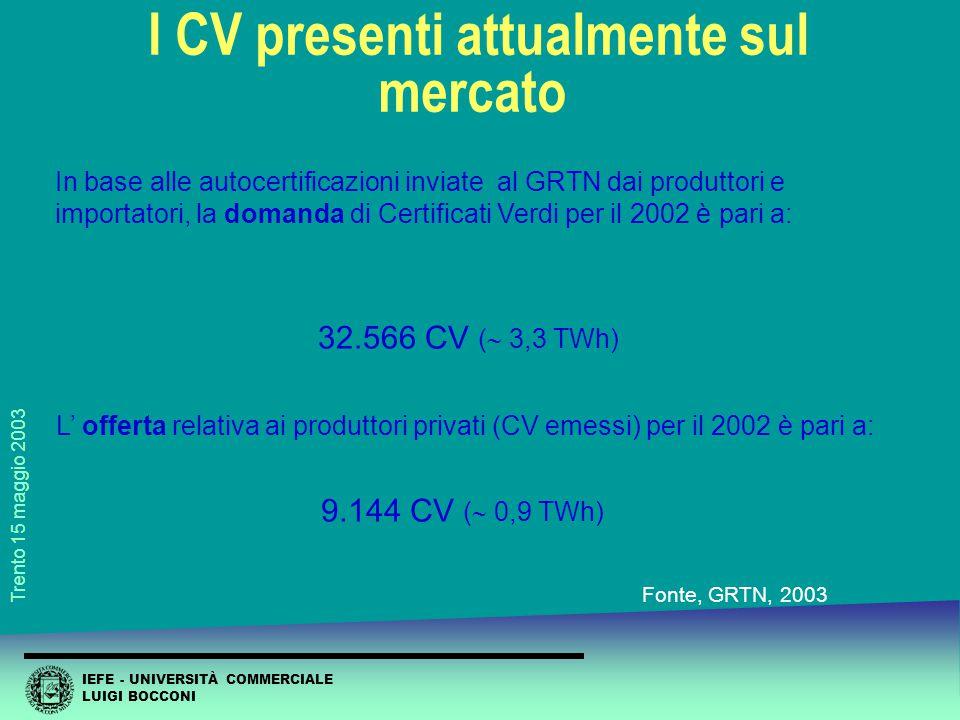 IEFE - UNIVERSITÀ COMMERCIALE LUIGI BOCCONI Trento 15 maggio 2003 Domanda e Offerta (2002) In base alle autocertificazioni inviate al GRTN dai produttori e importatori, la domanda di Certificati Verdi per il 2002 è pari a: 32.566 CV (  3,3 TWh) L' offerta relativa ai produttori privati (CV emessi) per il 2002 è pari a: 9.144 CV (  0,9 TWh) Bilancio del primo anno di Certificati Verdi I CV presenti attualmente sul mercato Fonte, GRTN, 2003