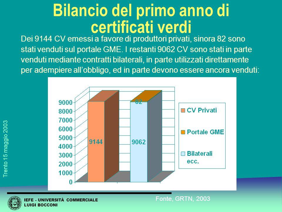IEFE - UNIVERSITÀ COMMERCIALE LUIGI BOCCONI Trento 15 maggio 2003 Scambi sulla piattaforma del GME: CV dei privati Dei 9144 CV emessi a favore di produttori privati, sinora 82 sono stati venduti sul portale GME.