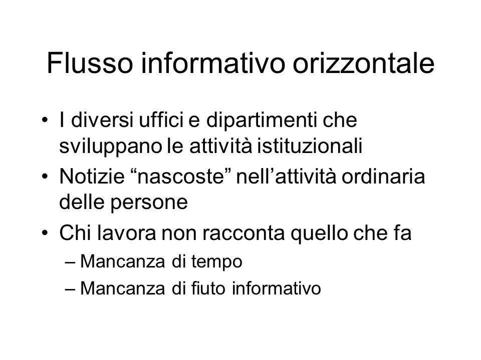 """Flusso informativo orizzontale I diversi uffici e dipartimenti che sviluppano le attività istituzionali Notizie """"nascoste"""" nell'attività ordinaria del"""