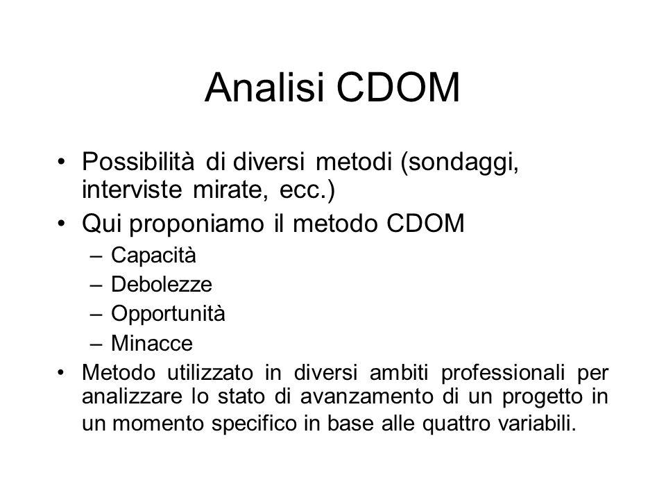 Analisi CDOM Possibilità di diversi metodi (sondaggi, interviste mirate, ecc.) Qui proponiamo il metodo CDOM –Capacità –Debolezze –Opportunità –Minacce Metodo utilizzato in diversi ambiti professionali per analizzare lo stato di avanzamento di un progetto in un momento specifico in base alle quattro variabili.