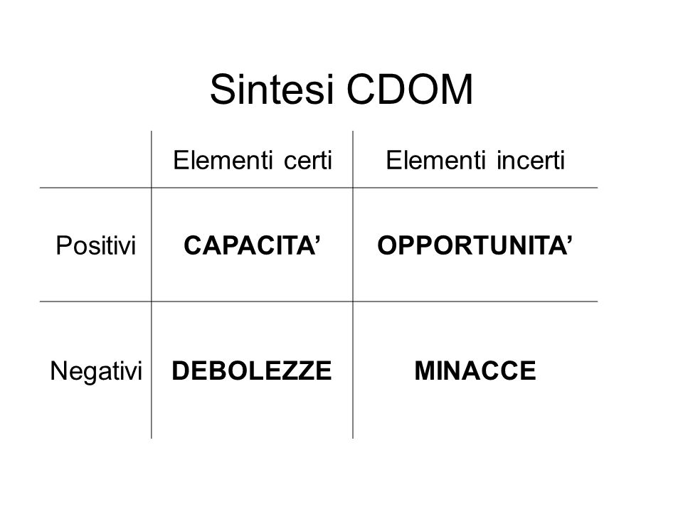 Sintesi CDOM Elementi certiElementi incerti PositiviCAPACITA'OPPORTUNITA' NegativiDEBOLEZZEMINACCE