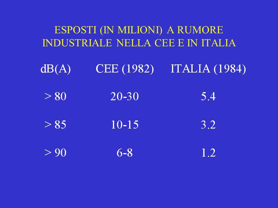 ESPOSTI (IN MILIONI) A RUMORE INDUSTRIALE NELLA CEE E IN ITALIA