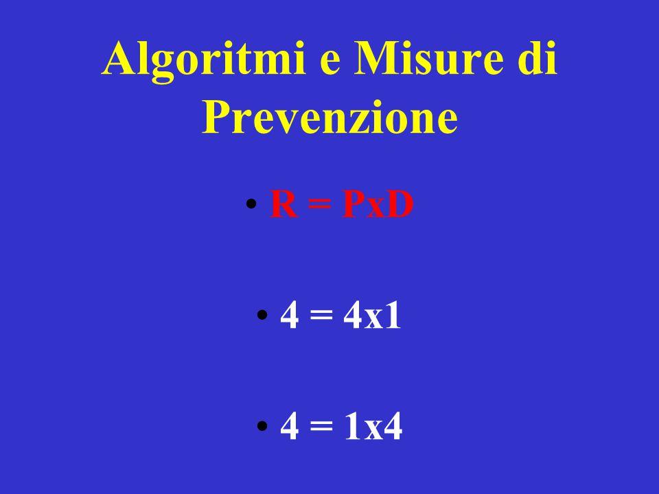 Algoritmi e Misure di Prevenzione R = PxD 4 = 4x1 4 = 1x4