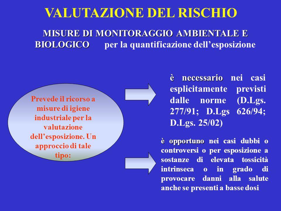 MISURE DI MONITORAGGIO AMBIENTALE E BIOLOGICO MISURE DI MONITORAGGIO AMBIENTALE E BIOLOGICO per la quantificazione dell'esposizione VALUTAZIONE DEL RISCHIO Prevede il ricorso a misure di igiene industriale per la valutazione dell'esposizione.