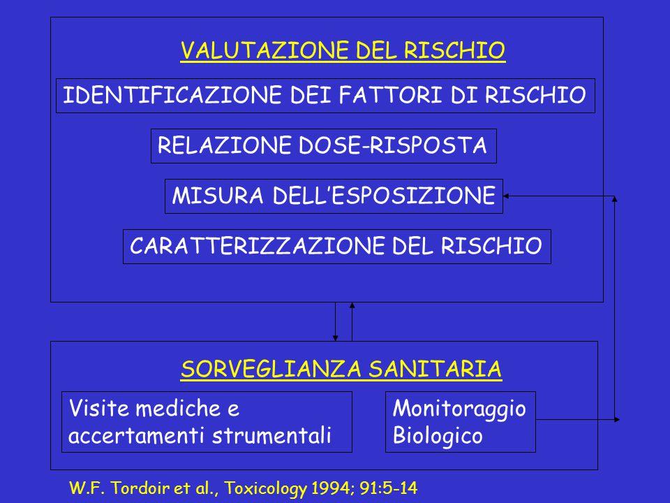 VALUTAZIONE DEL RISCHIO IDENTIFICAZIONE DEI FATTORI DI RISCHIO RELAZIONE DOSE-RISPOSTA MISURA DELL'ESPOSIZIONE SORVEGLIANZA SANITARIA Visite mediche e accertamenti strumentali Monitoraggio Biologico W.F.