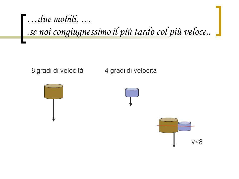…due mobili, ….se noi congiugnessimo il più tardo col più veloce.. 8 gradi di velocità 4 gradi di velocità v<8