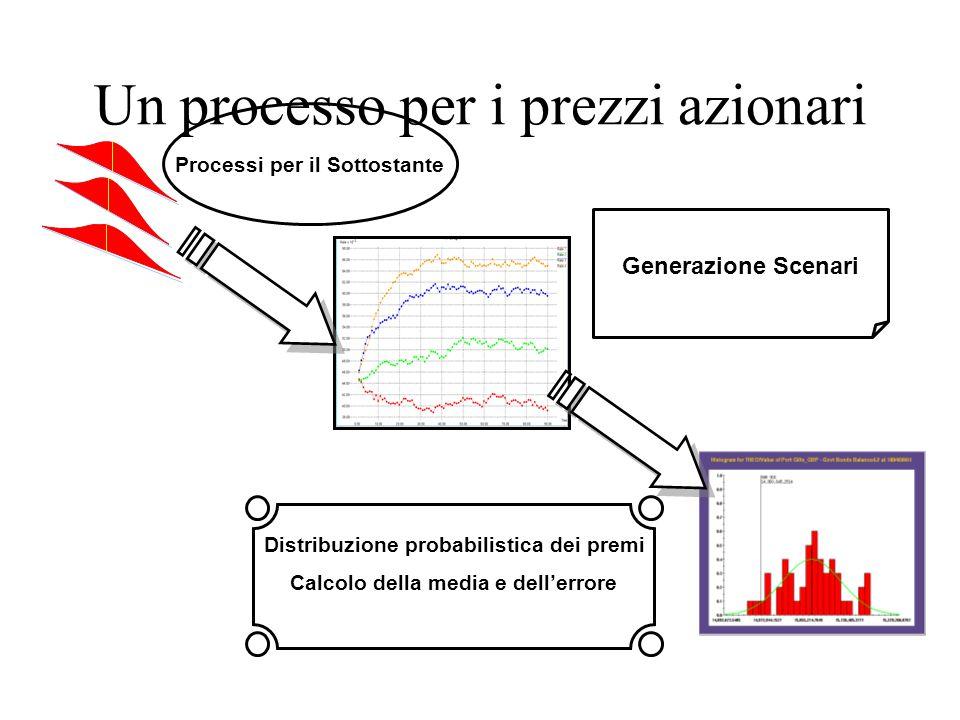 Un processo per i prezzi azionari Processi per il Sottostante Generazione Scenari Distribuzione probabilistica dei premi Calcolo della media e dell'errore