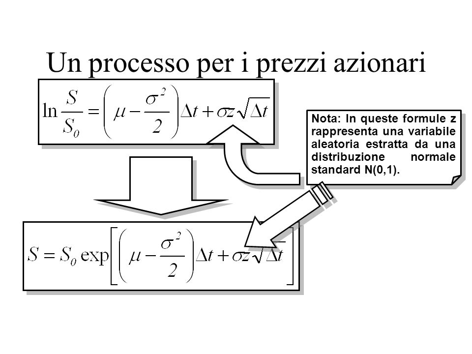 Un processo per i prezzi azionari Nota: In queste formule z rappresenta una variabile aleatoria estratta da una distribuzione normale standard N(0,1).