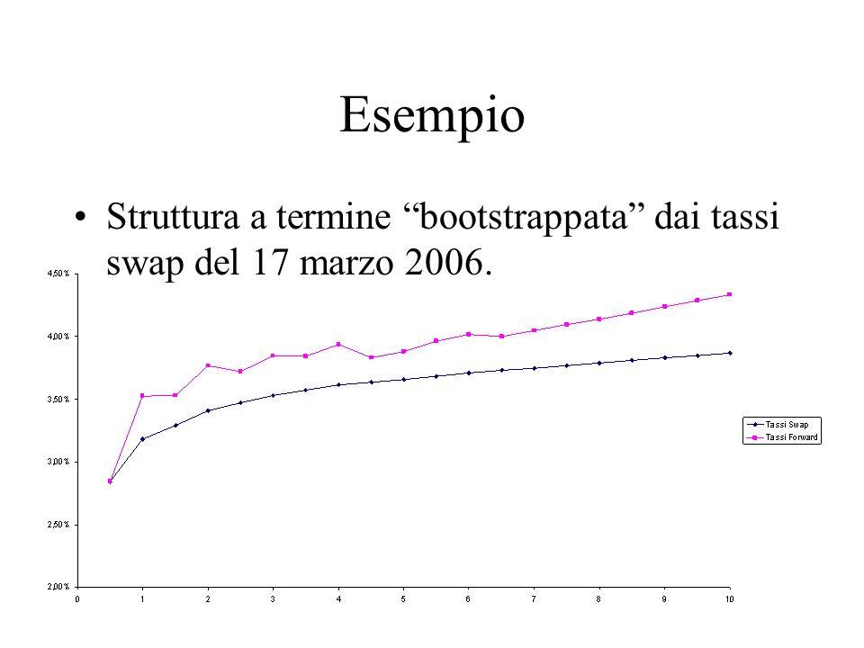 """Esempio Struttura a termine """"bootstrappata"""" dai tassi swap del 17 marzo 2006."""