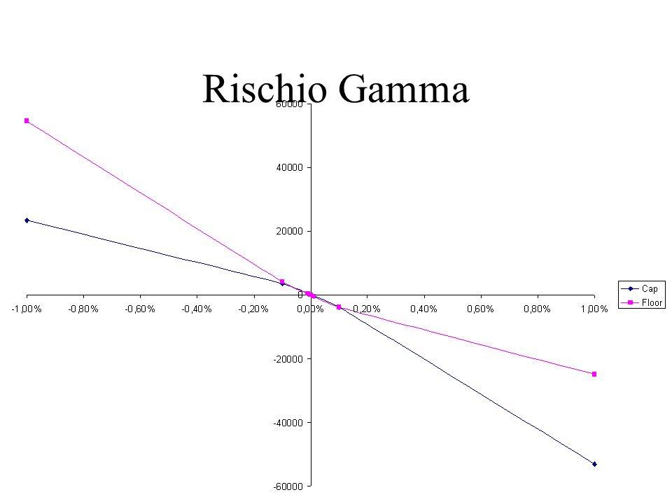 Rischio Gamma