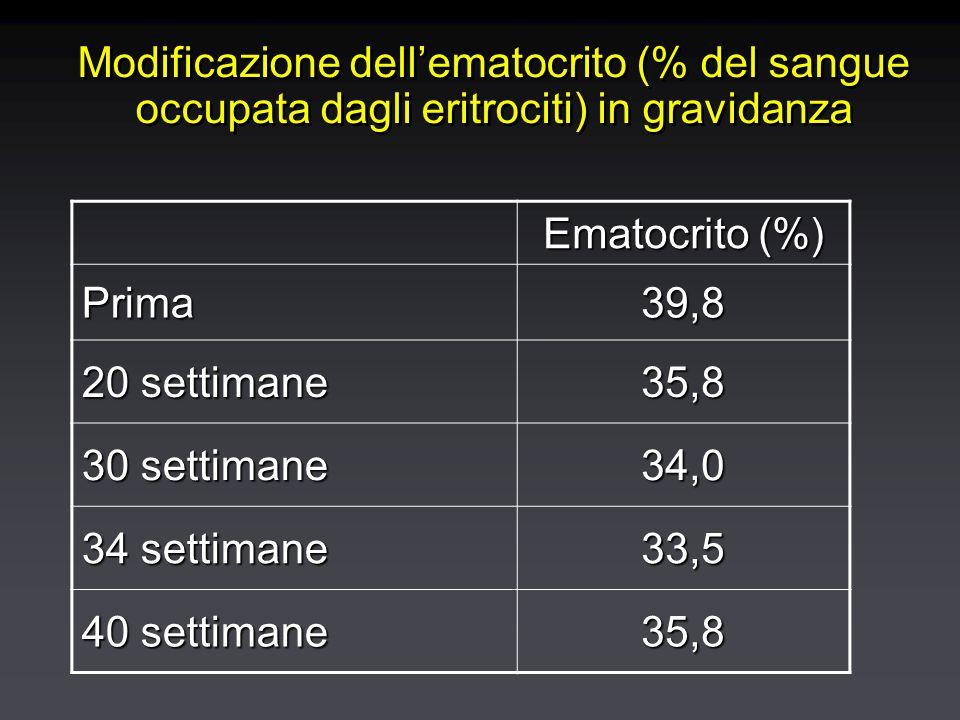 Modificazione dell'ematocrito (% del sangue occupata dagli eritrociti) in gravidanza Ematocrito (%) Prima39,8 20 settimane 35,8 30 settimane 34,0 34 settimane 33,5 40 settimane 35,8