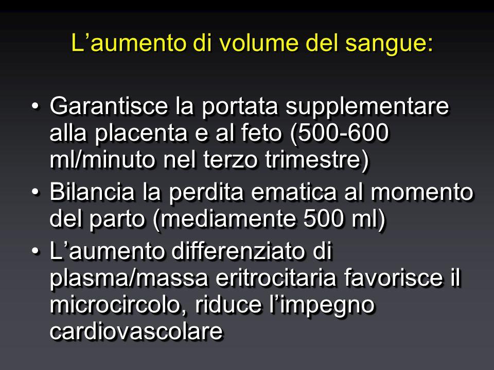 L'aumento di volume del sangue: Garantisce la portata supplementare alla placenta e al feto (500-600 ml/minuto nel terzo trimestre)Garantisce la portata supplementare alla placenta e al feto (500-600 ml/minuto nel terzo trimestre) Bilancia la perdita ematica al momento del parto (mediamente 500 ml)Bilancia la perdita ematica al momento del parto (mediamente 500 ml) L'aumento differenziato di plasma/massa eritrocitaria favorisce il microcircolo, riduce l'impegno cardiovascolareL'aumento differenziato di plasma/massa eritrocitaria favorisce il microcircolo, riduce l'impegno cardiovascolare Garantisce la portata supplementare alla placenta e al feto (500-600 ml/minuto nel terzo trimestre)Garantisce la portata supplementare alla placenta e al feto (500-600 ml/minuto nel terzo trimestre) Bilancia la perdita ematica al momento del parto (mediamente 500 ml)Bilancia la perdita ematica al momento del parto (mediamente 500 ml) L'aumento differenziato di plasma/massa eritrocitaria favorisce il microcircolo, riduce l'impegno cardiovascolareL'aumento differenziato di plasma/massa eritrocitaria favorisce il microcircolo, riduce l'impegno cardiovascolare