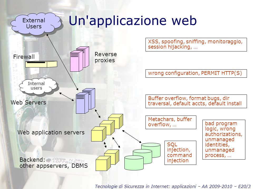 Tecnologie di Sicurezza in Internet: applicazioni – AA 2009-2010 – E20/3 Un applicazione web XSS, spoofing, sniffing, monitoraggio, session hijacking, … External Users External Users Firewall Web Servers Web application servers Backend: other appservers, DBMS Internal users Internal users wrong configuration, PERMIT HTTP(S) Buffer overflow, format bugs, dir traversal, default accts, default install Metachars, buffer overflow, … SQL injection, command injection Reverse proxies bad program logic, wrong authorizations, unmanaged identities, unmanaged process, …