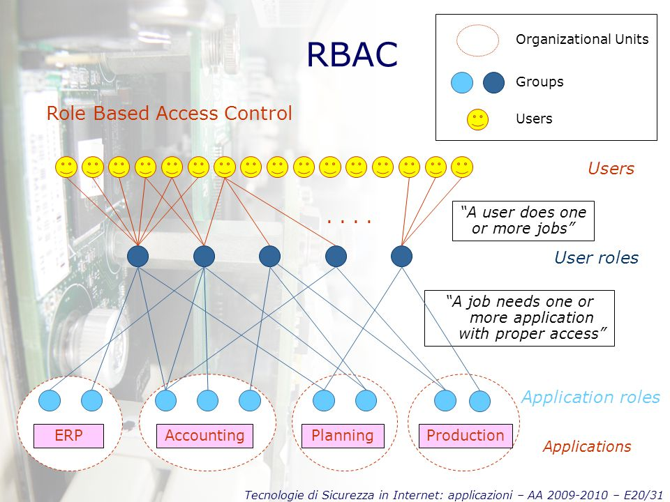 Tecnologie di Sicurezza in Internet: applicazioni – AA 2009-2010 – E20/31 RBAC Role Based Access Control Application roles Organizational Units Groups