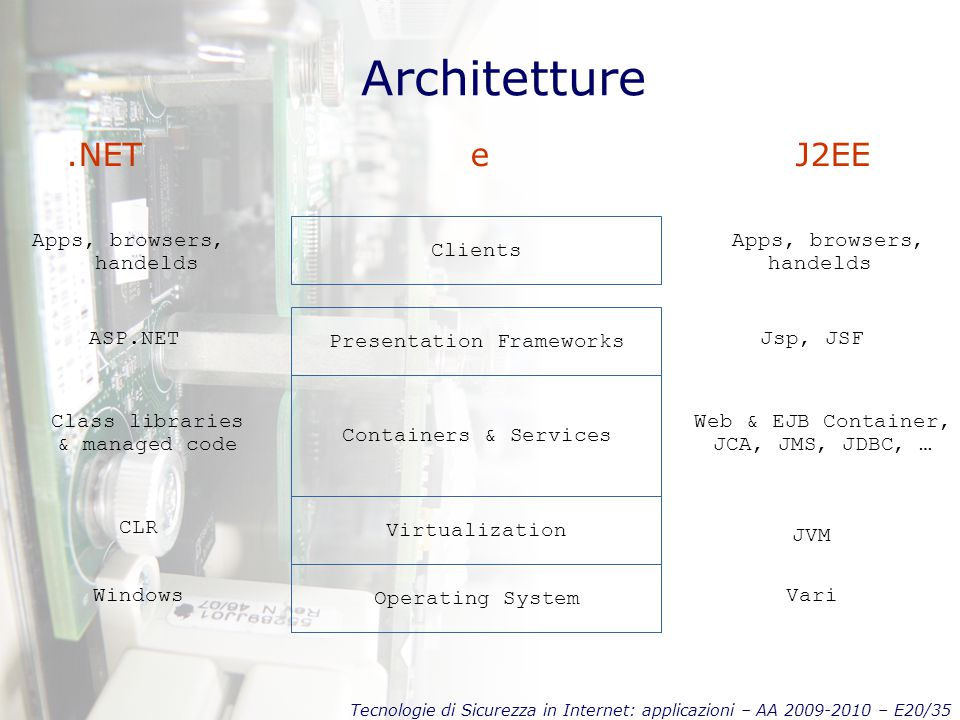 Tecnologie di Sicurezza in Internet: applicazioni – AA 2009-2010 – E20/35 Architetture.NET e J2EE Operating System Virtualization Containers & Service