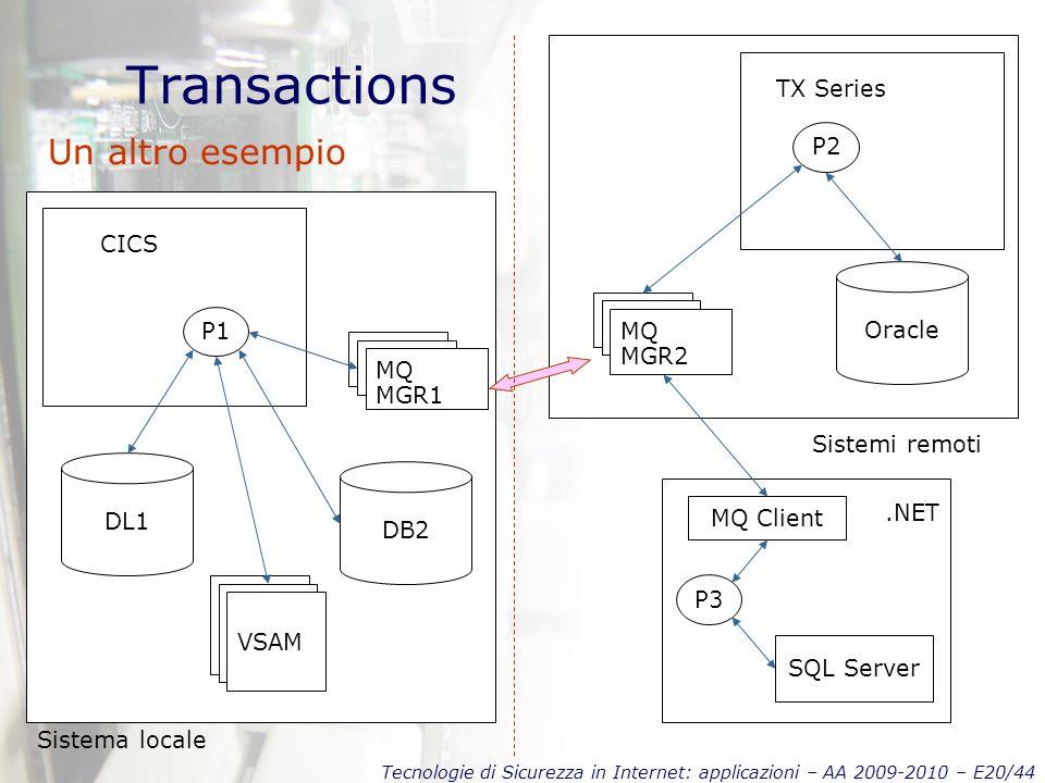Tecnologie di Sicurezza in Internet: applicazioni – AA 2009-2010 – E20/44 Transactions Un altro esempio CICS DB2.NET P3 SQL Server VSAM P1 DL1 MQ MGR1 TX Series P2 MQ MGR2 MQ Client Sistemi remoti Sistema locale Oracle