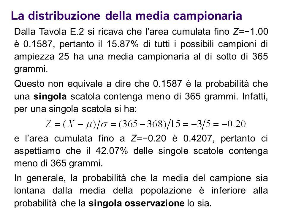 La distribuzione della media campionaria Dalla Tavola E.2 si ricava che l'area cumulata fino Z=−1.00 è 0.1587, pertanto il 15.87% di tutti i possibili