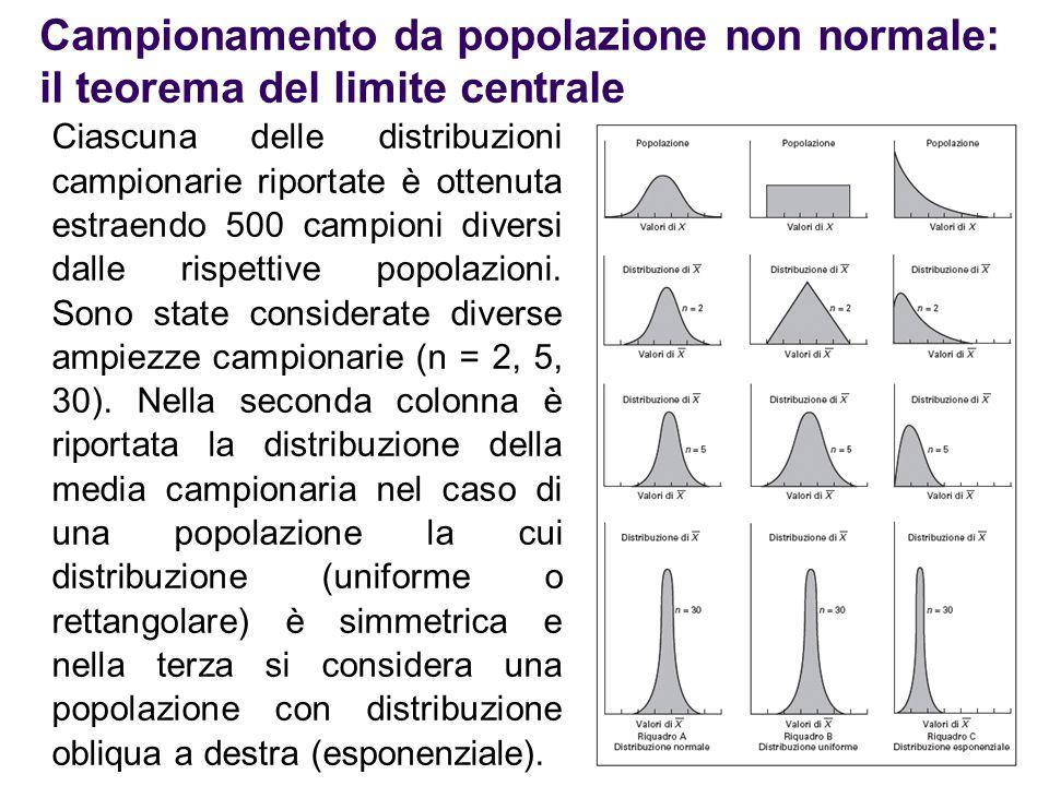 Campionamento da popolazione non normale: il teorema del limite centrale Ciascuna delle distribuzioni campionarie riportate è ottenuta estraendo 500 c