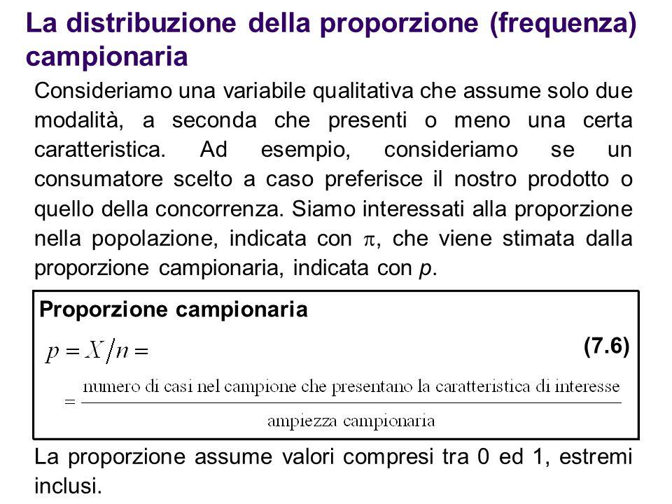 La distribuzione della proporzione (frequenza) campionaria Consideriamo una variabile qualitativa che assume solo due modalità, a seconda che presenti