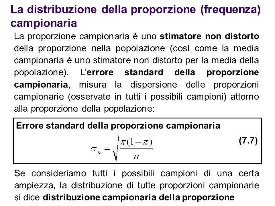 La distribuzione della proporzione (frequenza) campionaria La proporzione campionaria è uno stimatore non distorto della proporzione nella popolazione