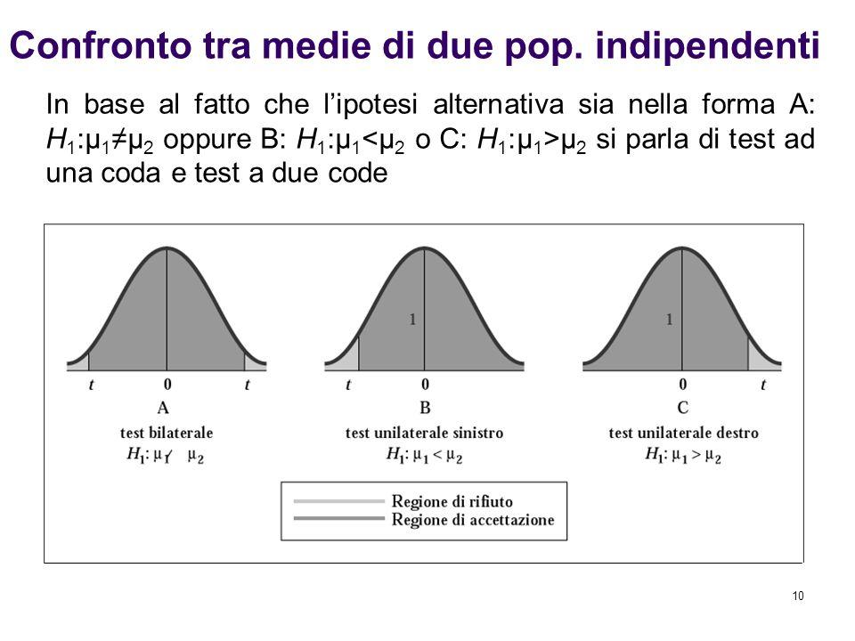 10 Confronto tra medie di due pop. indipendenti In base al fatto che l'ipotesi alternativa sia nella forma A: H 1 :μ 1 ≠μ 2 oppure B: H 1 :μ 1 μ 2 si