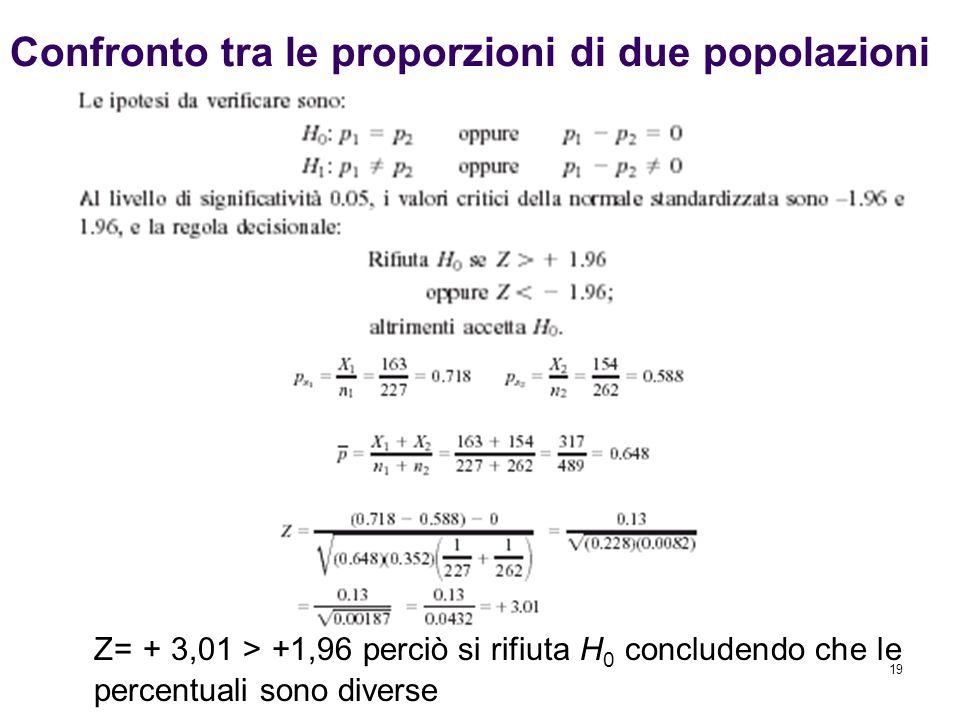 19 Confronto tra le proporzioni di due popolazioni Z= + 3,01 > +1,96 perciò si rifiuta H 0 concludendo che le percentuali sono diverse