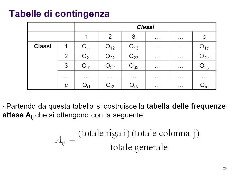 26 Tabelle di contingenza Classi 123... c Classi1O 11 O 12 O 13... O 1c 2O 21 O 22 O 23... O 2c 3O 31 O 32 O 33... O 3c... cO r1 O r2 O r3... O rc Par