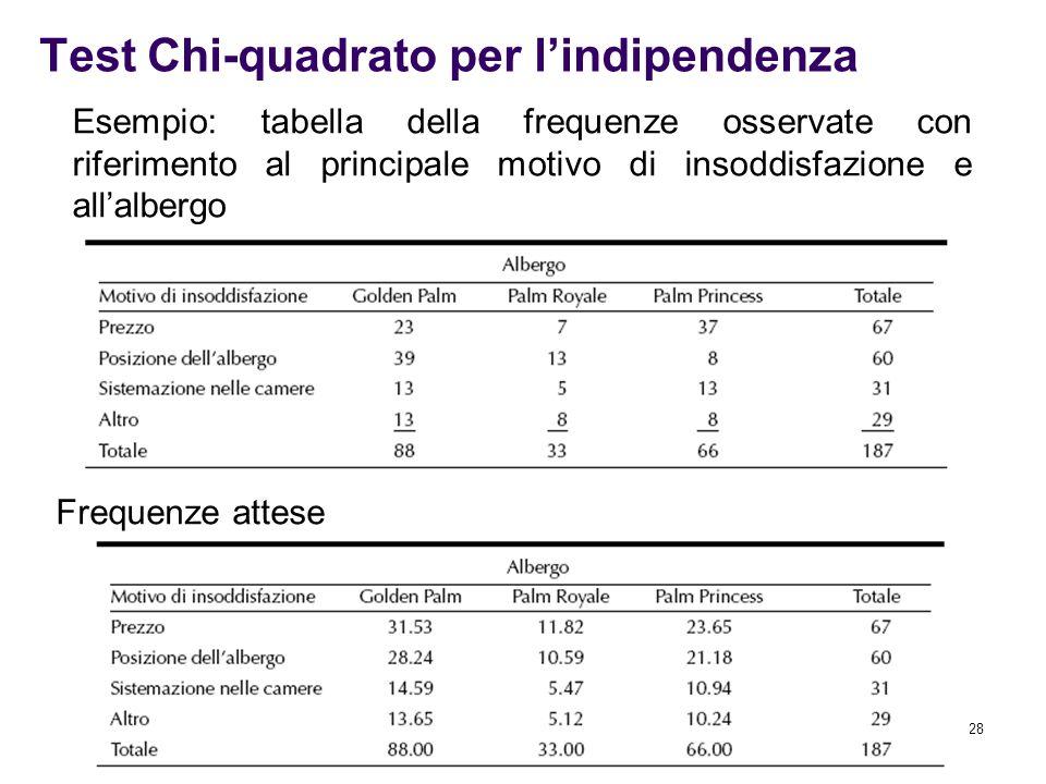 28 Test Chi-quadrato per l'indipendenza Esempio: tabella della frequenze osservate con riferimento al principale motivo di insoddisfazione e all'alber