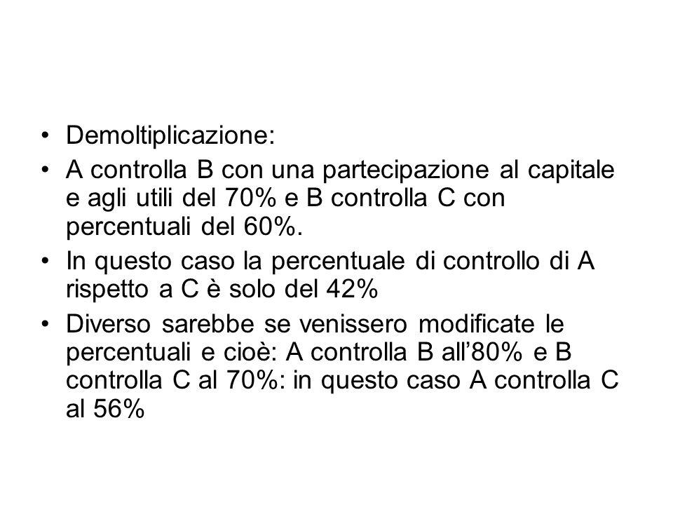 Demoltiplicazione: A controlla B con una partecipazione al capitale e agli utili del 70% e B controlla C con percentuali del 60%.