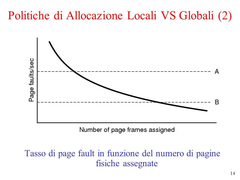 14 Politiche di Allocazione Locali VS Globali (2) Tasso di page fault in funzione del numero di pagine fisiche assegnate