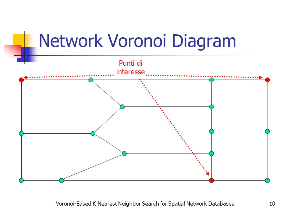 Voronoi-Based K Nearest Neighbor Search for Spatial Network Databases10 Network Voronoi Diagram Punti di interesse