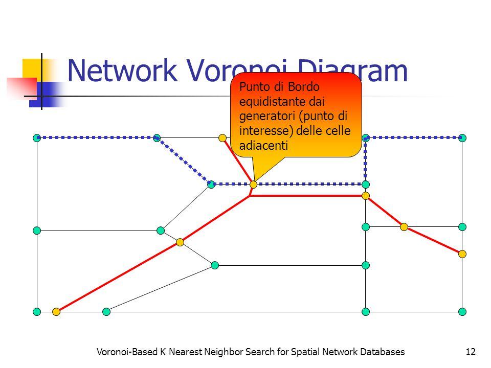 Voronoi-Based K Nearest Neighbor Search for Spatial Network Databases12 Network Voronoi Diagram Punto di Bordo equidistante dai generatori (punto di interesse) delle celle adiacenti