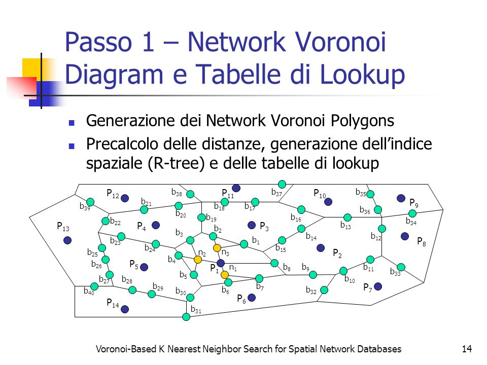 Voronoi-Based K Nearest Neighbor Search for Spatial Network Databases14 Passo 1 – Network Voronoi Diagram e Tabelle di Lookup Generazione dei Network Voronoi Polygons Precalcolo delle distanze, generazione dell'indice spaziale (R-tree) e delle tabelle di lookup P2P2 P3P3 P4P4 P5P5 P6P6 P7P7 P8P8 P9P9 P1P1 b9b9 P 14 P 13 P 12 P 11 P 10 b8b8 b7b7 b6b6 b5b5 b4b4 b3b3 b2b2 b1b1 b 15 b 14 b 13 b 12 b 11 b 10 b 26 b 20 b 19 b 18 b 17 b 16 b 25 b 24 b 23 b 22 b 21 b 30 b 29 b 28 b 27 b 33 b 31 b 32 b 37 b 36 b 35 b 34 b 40 b 39 b 38 n1n1 n2n2 n3n3