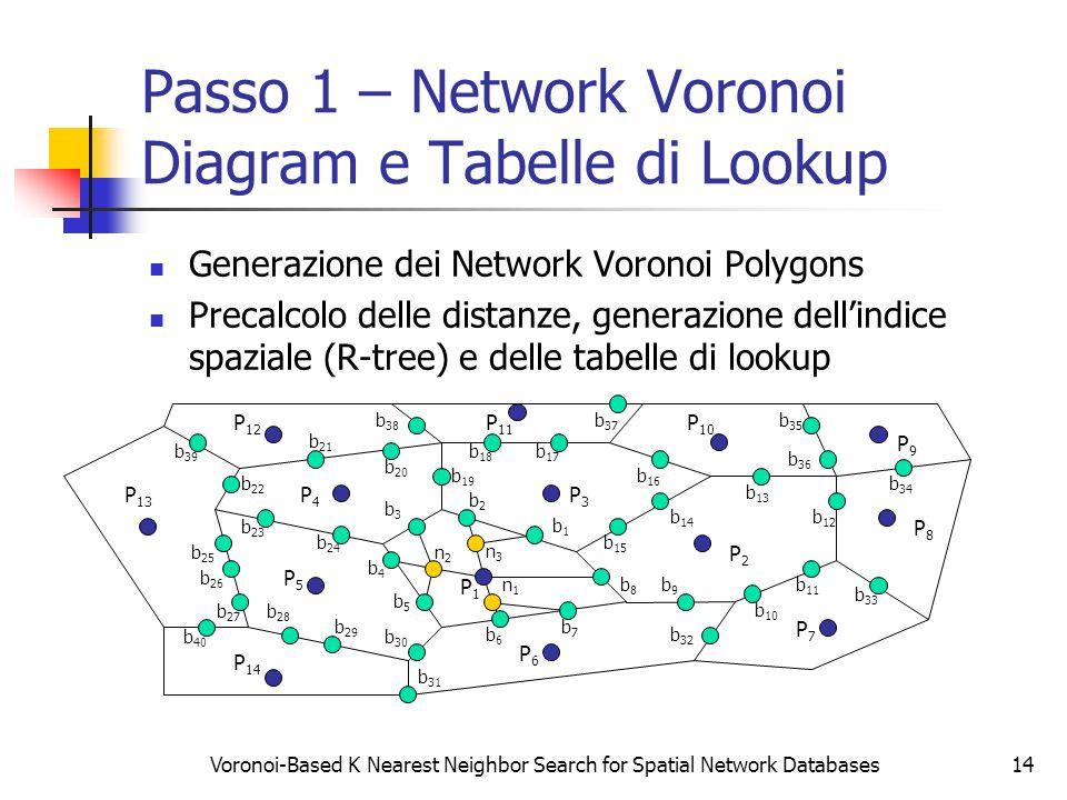 Voronoi-Based K Nearest Neighbor Search for Spatial Network Databases14 Passo 1 – Network Voronoi Diagram e Tabelle di Lookup Generazione dei Network